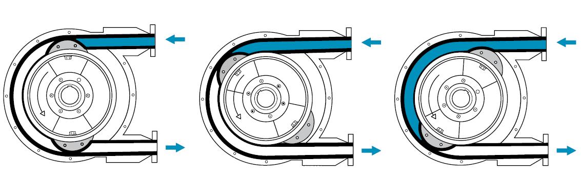 Принцип работы перистальтической головки